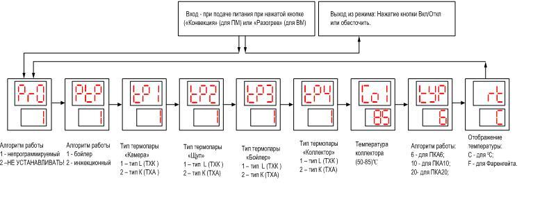 настройка контроллера Термодат